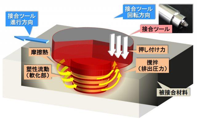 摩擦攪拌接合(FSW)装置